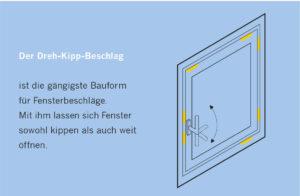 dreh-kipp-beschlag